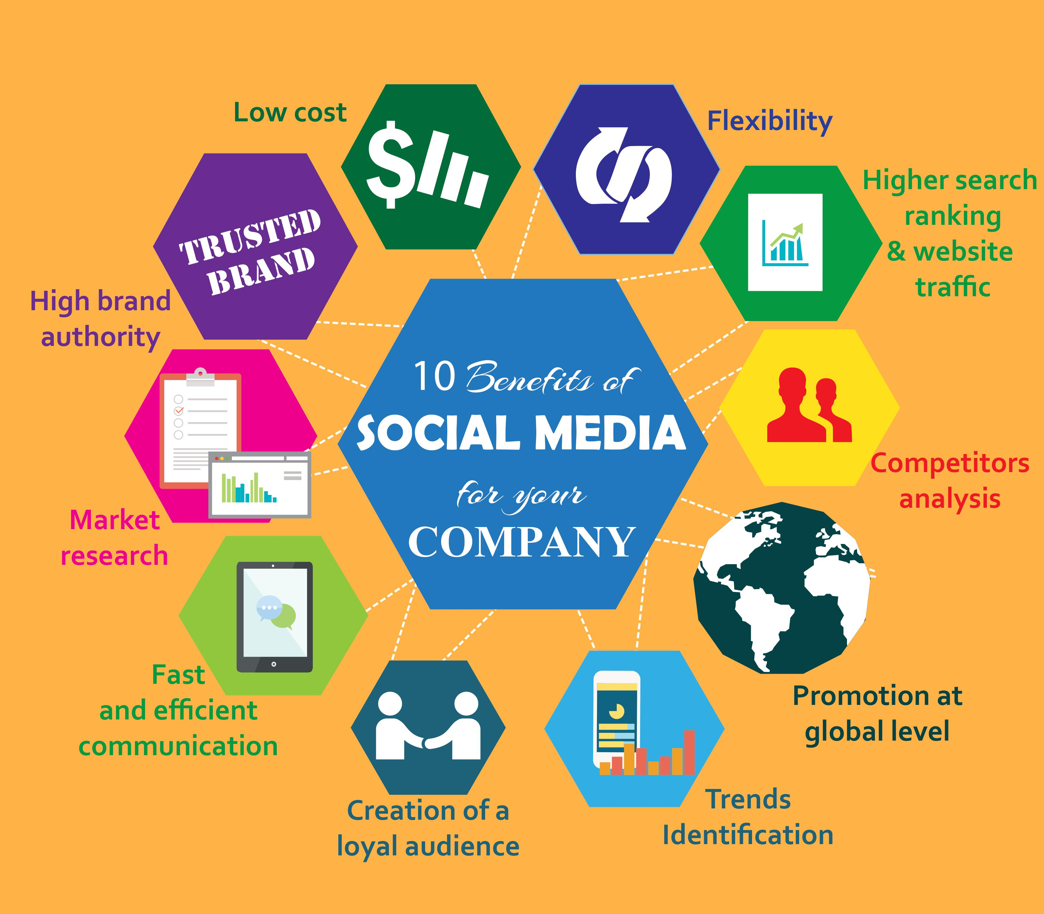 is the use of social media In our increasingly connected society, building a social media presence is as commonplace as getting a driver's license personal facebook profiles, linkedin accounts, and twitter handles are common among students and professionals alike.