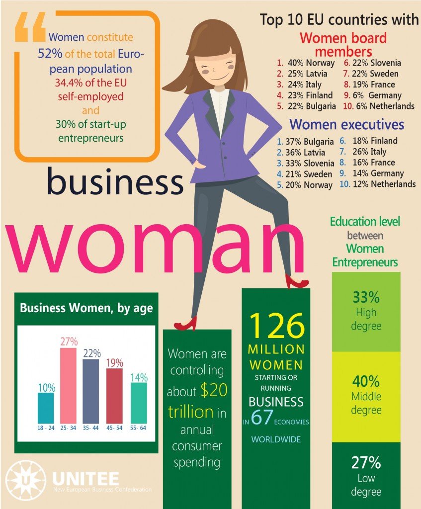 challenges of women as an entrepreneur
